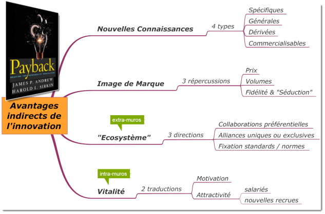 les avantages indirects de l'innovation