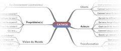 CATWOE (checklist problem-solving)
