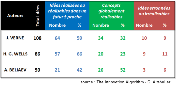 Innovation et science-fiction