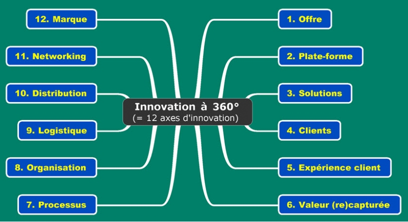 Innovation à 360 degrés