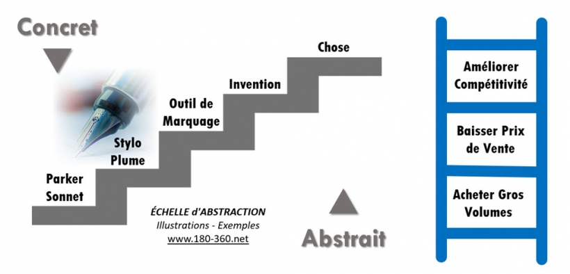 Exemples - Illustrations Echelle Abstraction